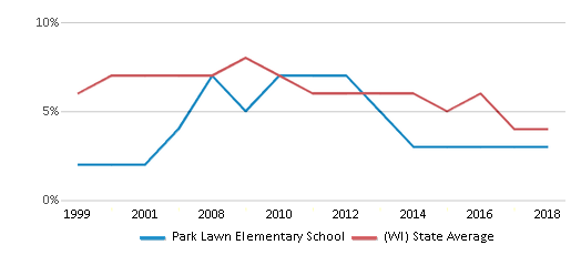 This chart display the percentage of students who is eligible for reduced lunch in Park Lawn Elementary School and the percentage of public school students who is eligible for reduced lunch in Wisconsin by year, with the latest 2017-18 school year data.