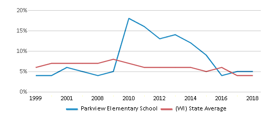 This chart display the percentage of students who is eligible for reduced lunch in Parkview Elementary School and the percentage of public school students who is eligible for reduced lunch in Wisconsin by year, with the latest 2017-18 school year data.