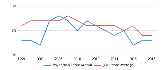 This chart display the percentage of students who is eligible for reduced lunch in Poynette Middle School and the percentage of public school students who is eligible for reduced lunch in Wisconsin by year, with the latest 2017-18 school year data.