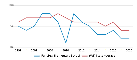 This chart display the percentage of students who is eligible for reduced lunch in Fairview Elementary School and the percentage of public school students who is eligible for reduced lunch in Wisconsin by year, with the latest 2017-18 school year data.