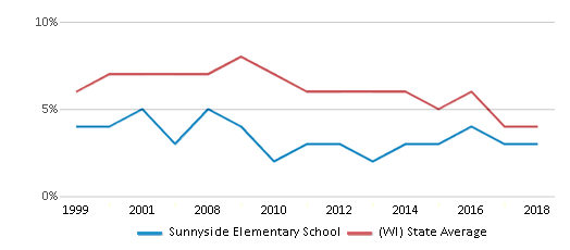 This chart display the percentage of students who is eligible for reduced lunch in Sunnyside Elementary School and the percentage of public school students who is eligible for reduced lunch in Wisconsin by year, with the latest 2017-18 school year data.
