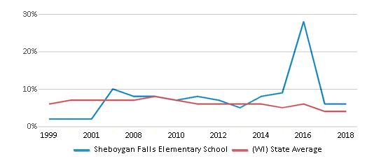 This chart display the percentage of students who is eligible for reduced lunch in Sheboygan Falls Elementary School and the percentage of public school students who is eligible for reduced lunch in Wisconsin by year, with the latest 2017-18 school year data.