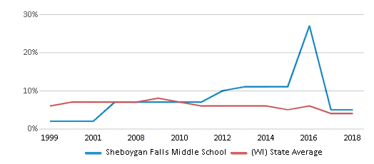 This chart display the percentage of students who is eligible for reduced lunch in Sheboygan Falls Middle School and the percentage of public school students who is eligible for reduced lunch in Wisconsin by year, with the latest 2017-18 school year data.