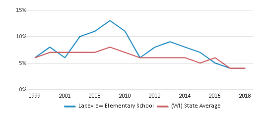 This chart display the percentage of students who is eligible for reduced lunch in Lakeview Elementary School and the percentage of public school students who is eligible for reduced lunch in Wisconsin by year, with the latest 2017-18 school year data.