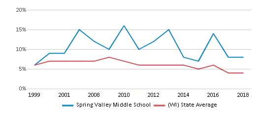 This chart display the percentage of students who is eligible for reduced lunch in Spring Valley Middle School and the percentage of public school students who is eligible for reduced lunch in Wisconsin by year, with the latest 2017-18 school year data.