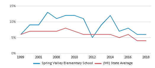 This chart display the percentage of students who is eligible for reduced lunch in Spring Valley Elementary School and the percentage of public school students who is eligible for reduced lunch in Wisconsin by year, with the latest 2017-18 school year data.