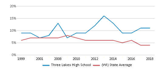 This chart display the percentage of students who is eligible for reduced lunch in Three Lakes High School and the percentage of public school students who is eligible for reduced lunch in Wisconsin by year, with the latest 2017-18 school year data.