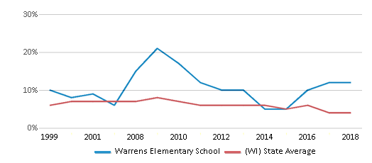 This chart display the percentage of students who is eligible for reduced lunch in Warrens Elementary School and the percentage of public school students who is eligible for reduced lunch in Wisconsin by year, with the latest 2017-18 school year data.