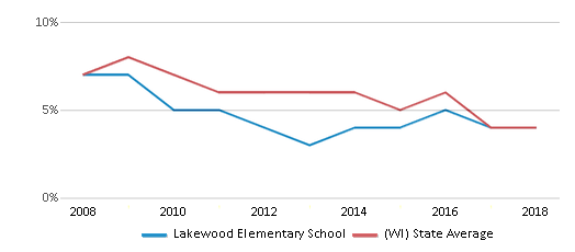 This chart display the percentage of students who is eligible for reduced lunch in Lakewood Elementary School and the percentage of public school students who is eligible for reduced lunch in Wisconsin by year, with the latest 2017-18 school year data.