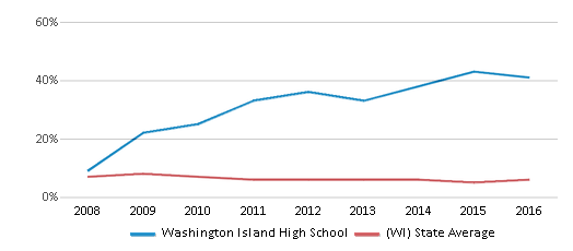 This chart display the percentage of students who is eligible for reduced lunch in Washington Island High School and the percentage of public school students who is eligible for reduced lunch in Wisconsin by year, with the latest 2015-16 school year data.