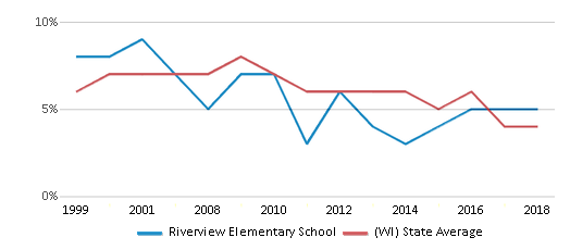 This chart display the percentage of students who is eligible for reduced lunch in Riverview Elementary School and the percentage of public school students who is eligible for reduced lunch in Wisconsin by year, with the latest 2017-18 school year data.