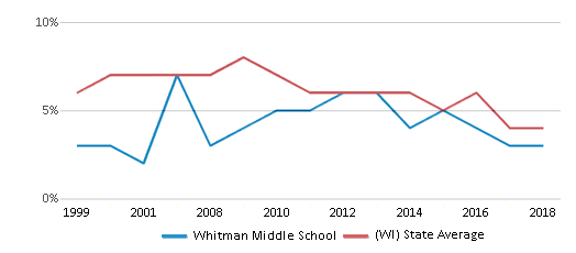This chart display the percentage of students who is eligible for reduced lunch in Whitman Middle School and the percentage of public school students who is eligible for reduced lunch in Wisconsin by year, with the latest 2017-18 school year data.