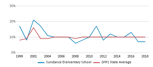 This chart display the percentage of students who is eligible for reduced lunch in Sundance Elementary School and the percentage of public school students who is eligible for reduced lunch in Wyoming by year, with the latest 2017-18 school year data.