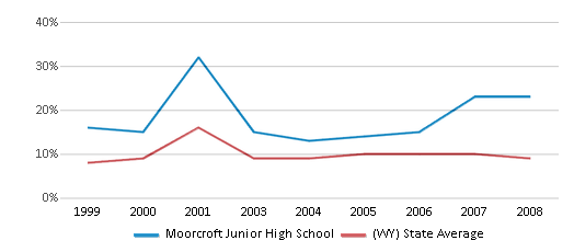 This chart display the percentage of students who is eligible for reduced lunch in Moorcroft Junior High School and the percentage of public school students who is eligible for reduced lunch in Wyoming by year, with the latest 2007-08 school year data.