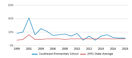 This chart display the percentage of students who is eligible for reduced lunch in Southeast Elementary School and the percentage of public school students who is eligible for reduced lunch in Wyoming by year, with the latest 2017-18 school year data.