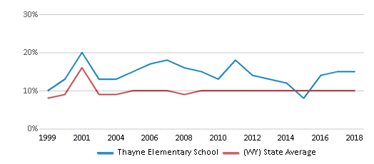 This chart display the percentage of students who is eligible for reduced lunch in Thayne Elementary School and the percentage of public school students who is eligible for reduced lunch in Wyoming by year, with the latest 2017-18 school year data.
