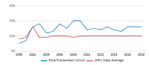 This chart display the percentage of students who is eligible for reduced lunch in Etna Elementary School and the percentage of public school students who is eligible for reduced lunch in Wyoming by year, with the latest 2017-18 school year data.