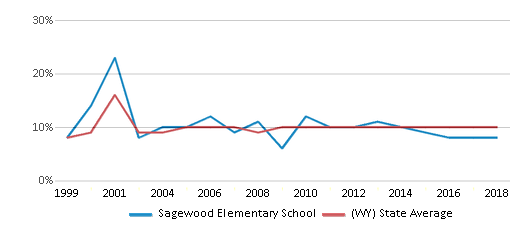 This chart display the percentage of students who is eligible for reduced lunch in Sagewood Elementary School and the percentage of public school students who is eligible for reduced lunch in Wyoming by year, with the latest 2017-18 school year data.