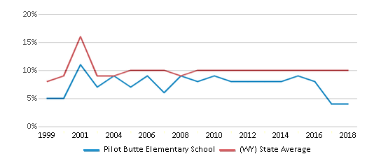 This chart display the percentage of students who is eligible for reduced lunch in Pilot Butte Elementary School and the percentage of public school students who is eligible for reduced lunch in Wyoming by year, with the latest 2017-18 school year data.
