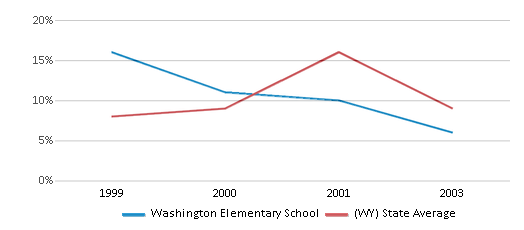 This chart display the percentage of students who is eligible for reduced lunch in Washington Elementary School and the percentage of public school students who is eligible for reduced lunch in Wyoming by year, with the latest 2002-03 school year data.