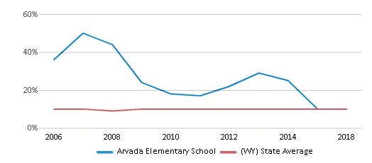 This chart display the percentage of students who is eligible for reduced lunch in Arvada Elementary School and the percentage of public school students who is eligible for reduced lunch in Wyoming by year, with the latest 2017-18 school year data.