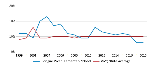 This chart display the percentage of students who is eligible for reduced lunch in Tongue River Elementary School and the percentage of public school students who is eligible for reduced lunch in Wyoming by year, with the latest 2017-18 school year data.