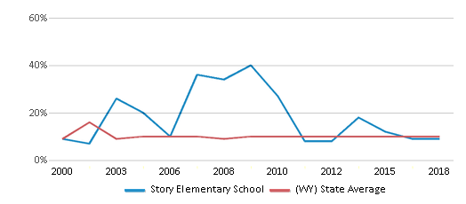 This chart display the percentage of students who is eligible for reduced lunch in Story Elementary School and the percentage of public school students who is eligible for reduced lunch in Wyoming by year, with the latest 2017-18 school year data.
