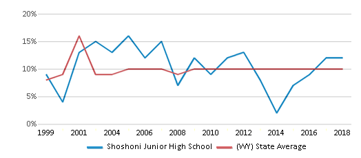 This chart display the percentage of students who is eligible for reduced lunch in Shoshoni Junior High School and the percentage of public school students who is eligible for reduced lunch in Wyoming by year, with the latest 2017-18 school year data.