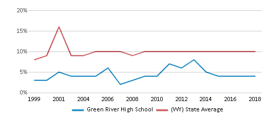 This chart display the percentage of students who is eligible for reduced lunch in Green River High School and the percentage of public school students who is eligible for reduced lunch in Wyoming by year, with the latest 2017-18 school year data.