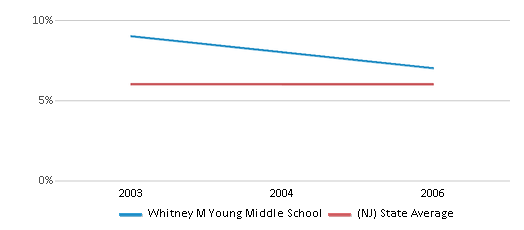This chart display the percentage of students who is eligible for reduced lunch in Whitney M Young Middle School and the percentage of public school students who is eligible for reduced lunch in New Jersey by year, with the latest 2005-06 school year data.