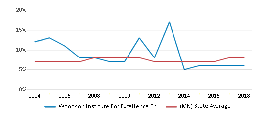 This chart display the percentage of students who is eligible for reduced lunch in Woodson Institute For Excellence Ch Elementary School and the percentage of public school students who is eligible for reduced lunch in Minnesota by year, with the latest 2017-18 school year data.