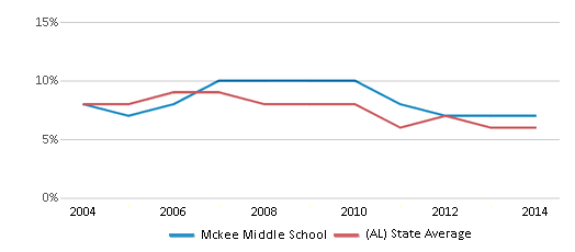 This chart display the percentage of students who is eligible for reduced lunch in Mckee Middle School and the percentage of public school students who is eligible for reduced lunch in Alabama by year, with the latest 2013-14 school year data.