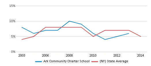 This chart display the percentage of students who is eligible for reduced lunch in Ark Community Charter School and the percentage of public school students who is eligible for reduced lunch in New York by year, with the latest 2012-13 school year data.