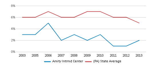 This chart display the percentage of students who is eligible for reduced lunch in Amity Intrmd Center and the percentage of public school students who is eligible for reduced lunch in Pennsylvania by year, with the latest 2012-13 school year data.
