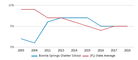 This chart display the percentage of students who is eligible for reduced lunch in Bonita Springs Charter School and the percentage of public school students who is eligible for reduced lunch in Florida by year, with the latest 2017-18 school year data.