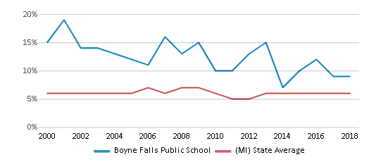 This chart display the percentage of students who is eligible for reduced lunch in Boyne Falls Public School and the percentage of public school students who is eligible for reduced lunch in Michigan by year, with the latest 2017-18 school year data.
