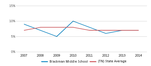 This chart display the percentage of students who is eligible for reduced lunch in Blackman Middle School and the percentage of public school students who is eligible for reduced lunch in Tennessee by year, with the latest 2013-14 school year data.