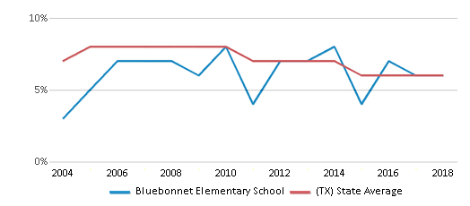 This chart display the percentage of students who is eligible for reduced lunch in Bluebonnet Elementary School and the percentage of public school students who is eligible for reduced lunch in Texas by year, with the latest 2017-18 school year data.