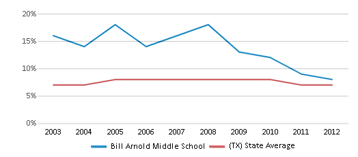 This chart display the percentage of students who is eligible for reduced lunch in Bill Arnold Middle School and the percentage of public school students who is eligible for reduced lunch in Texas by year, with the latest 2011-12 school year data.
