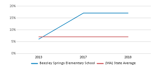 This chart display the percentage of students who is eligible for reduced lunch in Beezley Springs Elementary School and the percentage of public school students who is eligible for reduced lunch in Washington by year, with the latest 2017-18 school year data.