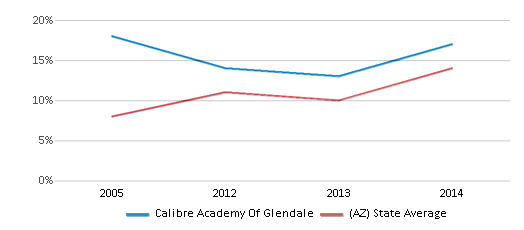 This chart display the percentage of students who is eligible for reduced lunch in Calibre Academy Of Glendale and the percentage of public school students who is eligible for reduced lunch in Arizona by year, with the latest 2013-14 school year data.