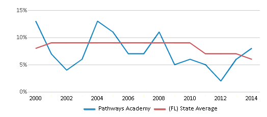 This chart display the percentage of students who is eligible for reduced lunch in Pathways Academy and the percentage of public school students who is eligible for reduced lunch in Florida by year, with the latest 2013-14 school year data.