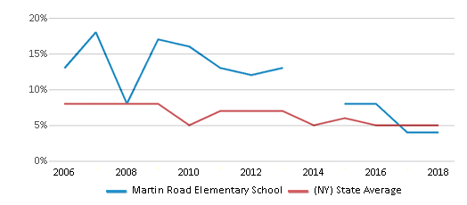 This chart display the percentage of students who is eligible for reduced lunch in Martin Road Elementary School and the percentage of public school students who is eligible for reduced lunch in New York by year, with the latest 2017-18 school year data.