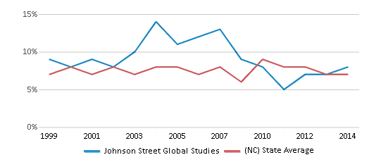 This chart display the percentage of students who is eligible for reduced lunch in Johnson Street Global Studies and the percentage of public school students who is eligible for reduced lunch in North Carolina by year, with the latest 2013-14 school year data.