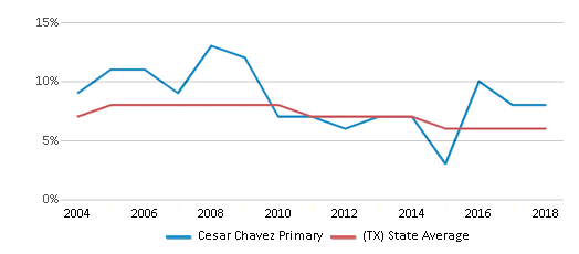This chart display the percentage of students who is eligible for reduced lunch in Cesar Chavez Primary and the percentage of public school students who is eligible for reduced lunch in Texas by year, with the latest 2017-18 school year data.