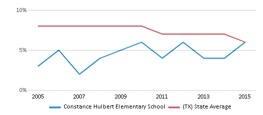 This chart display the percentage of students who is eligible for reduced lunch in Constance Hulbert Elementary School and the percentage of public school students who is eligible for reduced lunch in Texas by year, with the latest 2014-15 school year data.
