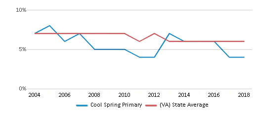 This chart display the percentage of students who is eligible for reduced lunch in Cool Spring Primary and the percentage of public school students who is eligible for reduced lunch in Virginia by year, with the latest 2017-18 school year data.