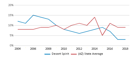 This chart display the percentage of students who is eligible for reduced lunch in Desert Spirit and the percentage of public school students who is eligible for reduced lunch in Arizona by year, with the latest 2017-18 school year data.