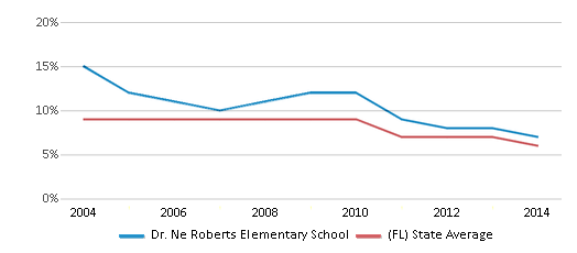 This chart display the percentage of students who is eligible for reduced lunch in Dr. Ne Roberts Elementary School and the percentage of public school students who is eligible for reduced lunch in Florida by year, with the latest 2013-14 school year data.