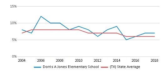 This chart display the percentage of students who is eligible for reduced lunch in Dorris A Jones Elementary School and the percentage of public school students who is eligible for reduced lunch in Texas by year, with the latest 2017-18 school year data.